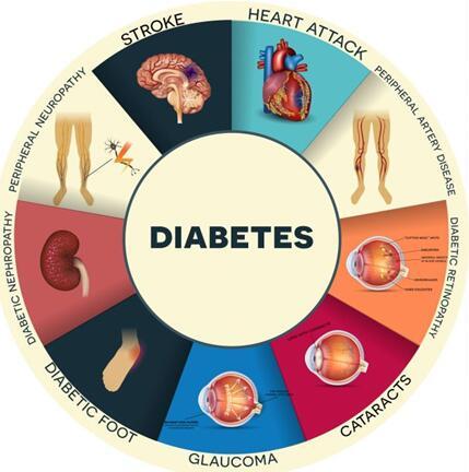 掌控糖尿病-糖尿病并发症症状配图